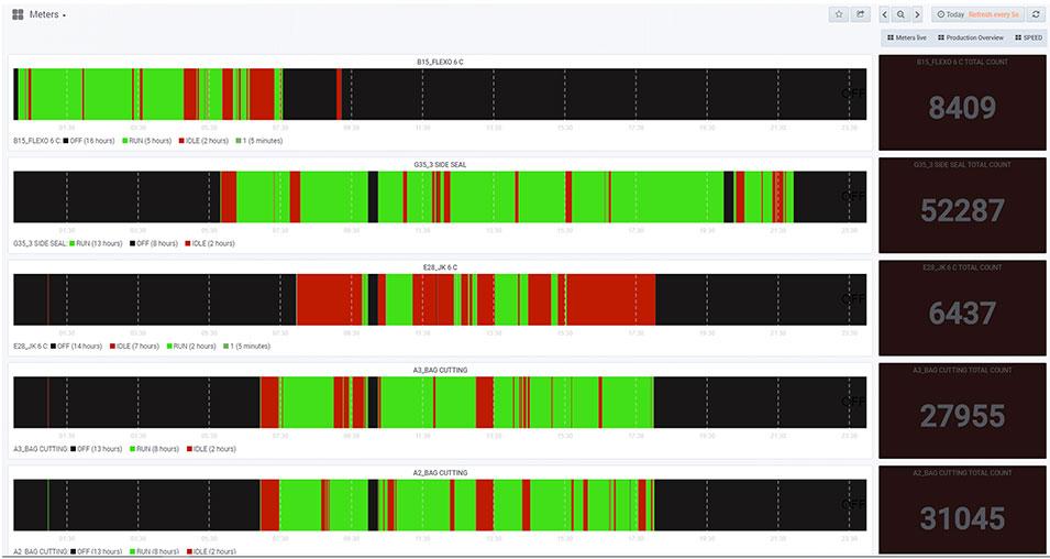 Machine monitoring dashbaord