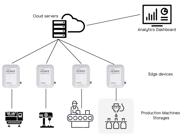 IoT for Industrial Machinery Manufacturers