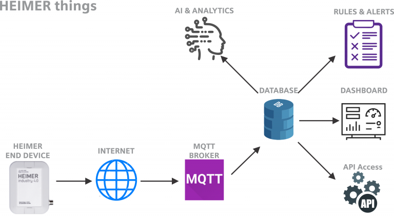 HEIMER IoT Devices
